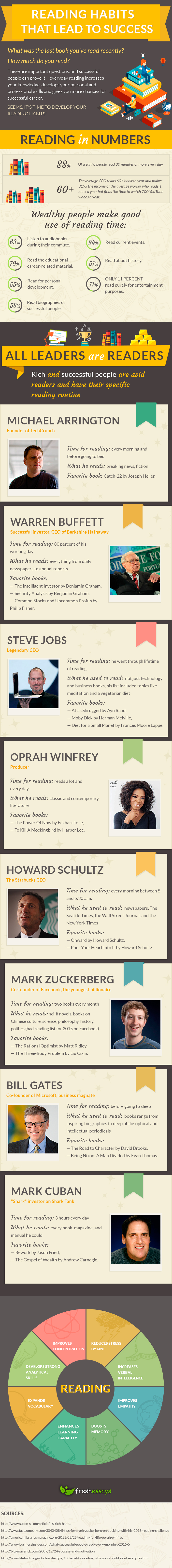 Reading Habits That Lead to Success (Infographic)