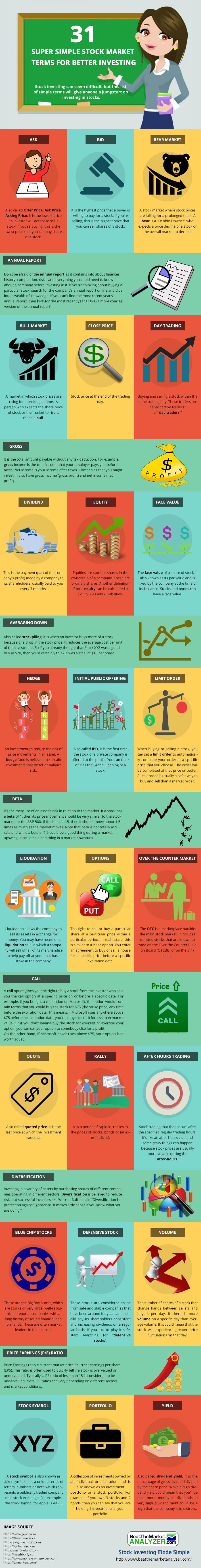 31 Super Simple Stock Market Terms For Better Investing (Infographic)