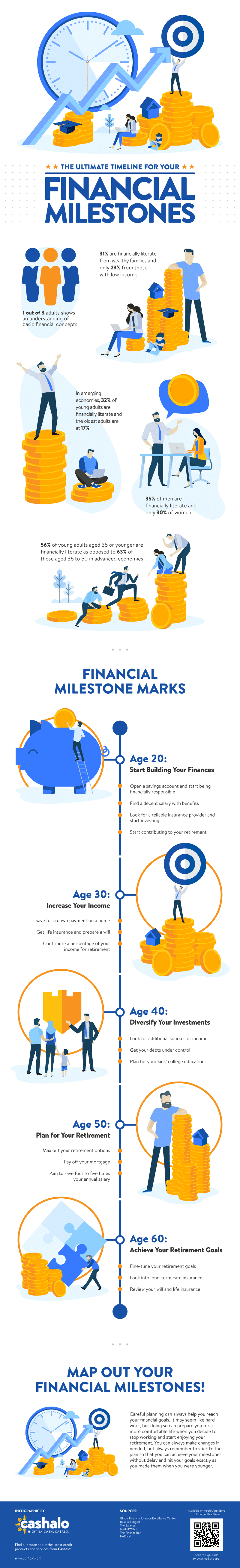 Financial Milestones -Timeline