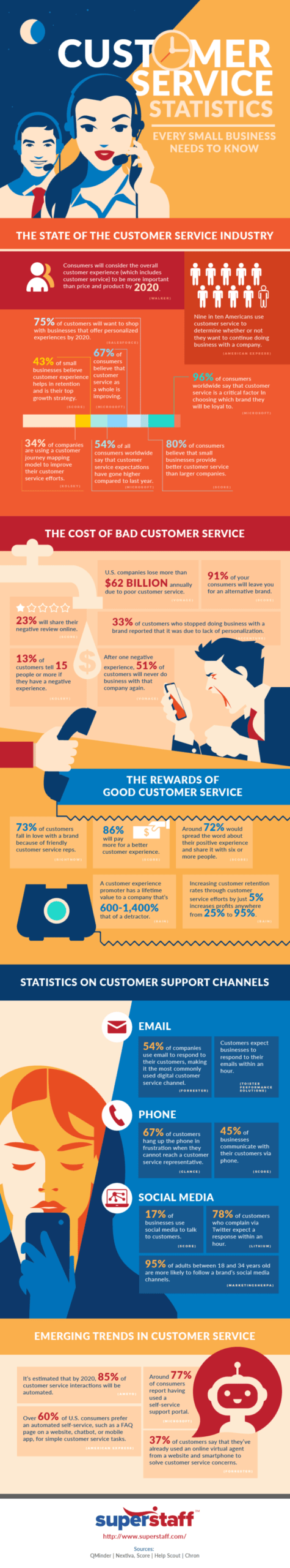 Customer Service Statistics Every Small Business Should Know