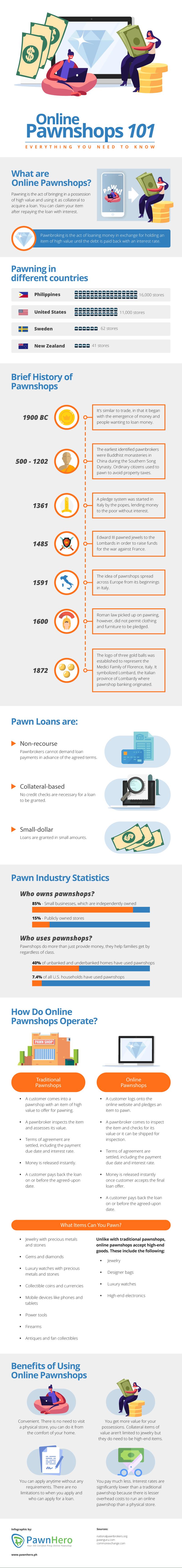 Online Pawnshops
